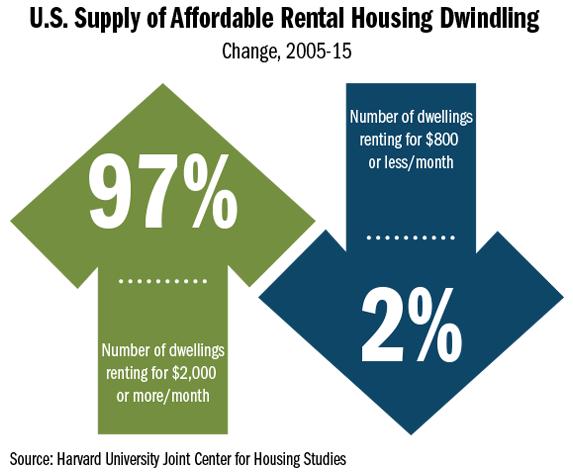 infographic_rental pricing increasing